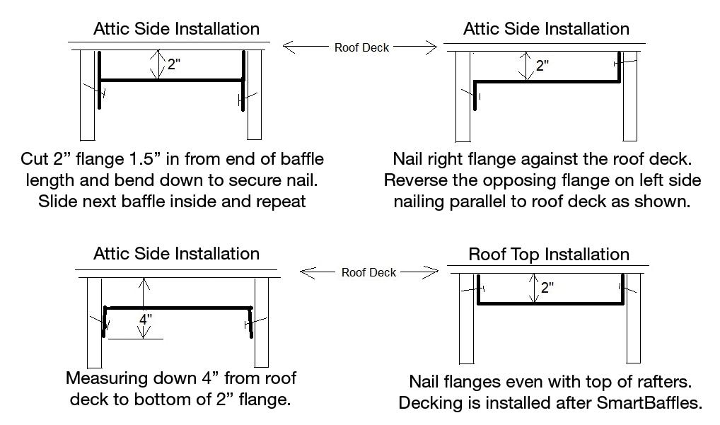 Various installtion methods for SmartBaffle